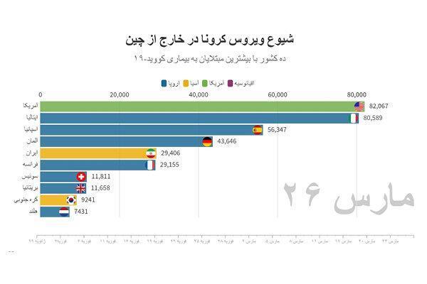 آخرین آمار رسمی کرونا در ایران و دنیا ، آمریکا از ایران و چین پیشی گرفت ، فوتی های ایران در 24 ساعت گذشته