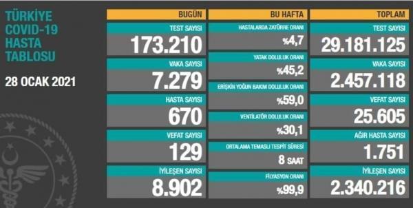 جان باختن 129 بیمار کرونایی دیگر در ترکیه