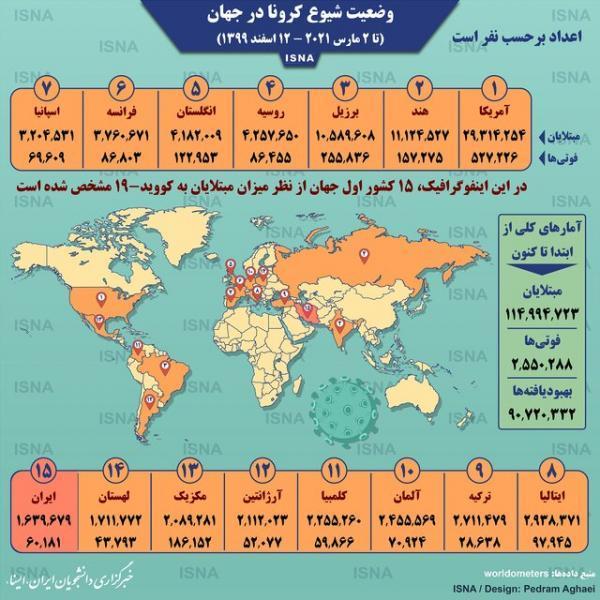 آمار کرونا در دنیا تا 12 اسفند (اینفوگرافیک)